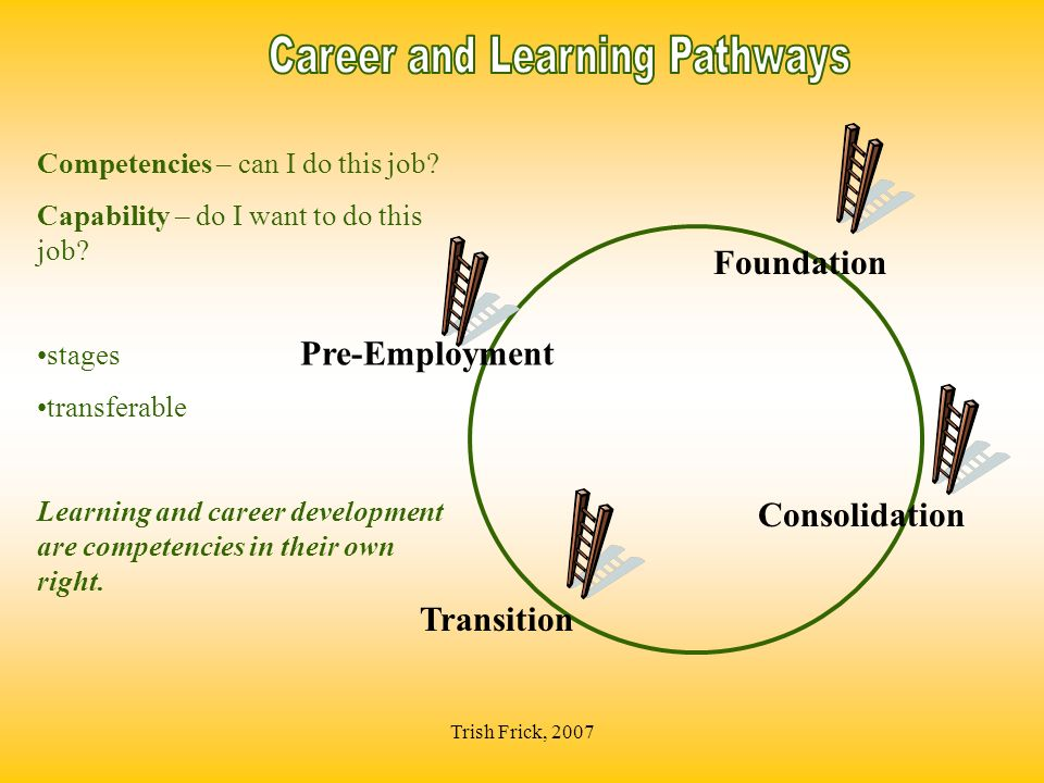 Trish Frick, 2007 Consolidation Competencies – can I do this job? Capability – do I want to do this job? stages transferable Learning and career devel