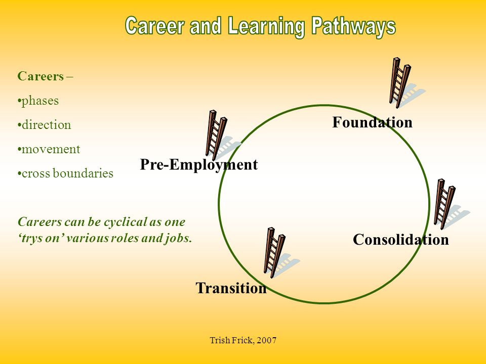 Trish Frick, 2007 Consolidation Careers – phases direction movement cross boundaries Careers can be cyclical as one trys on various roles and jobs.