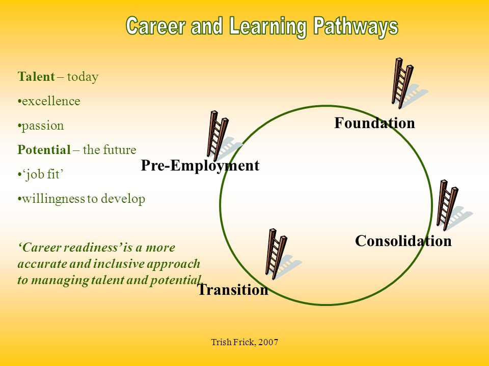 Trish Frick, 2007 Consolidation Talent – today excellence passion Potential – the future job fit willingness to develop Career readiness is a more accurate and inclusive approach to managing talent and potential.
