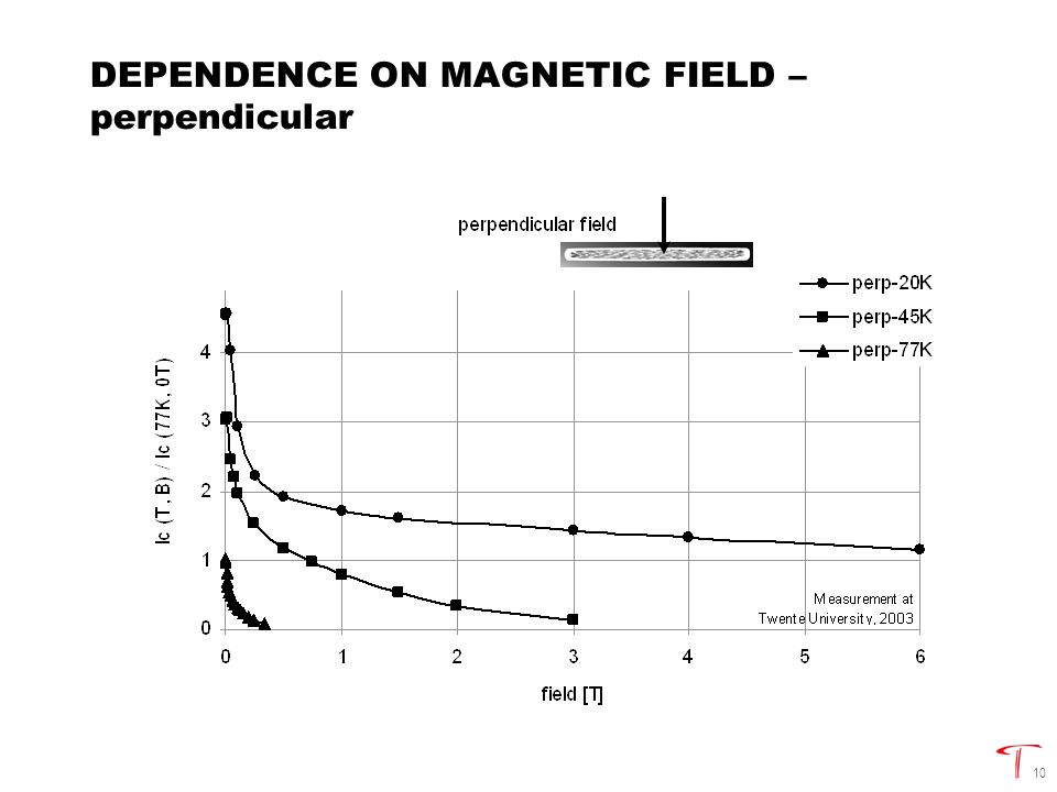 10 DEPENDENCE ON MAGNETIC FIELD – perpendicular