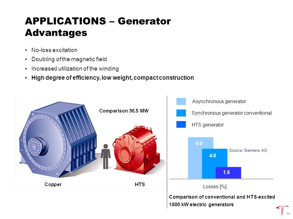 14 APPLICATIONS – Generator Advantages No-loss excitation Doubling of the magnetic field Increased utilization of the winding High degree of efficiency, low weight, compact construction Diameter [m]Weight [t]Losses [%] Source: Siemens AG 1.0 0.6 Comparison of conventional and HTS-excited 1500 kW electric generators 7.5 2.5 5.0 4.0 1.5 Asynchronous generator Synchronous generator conventional HTS generator