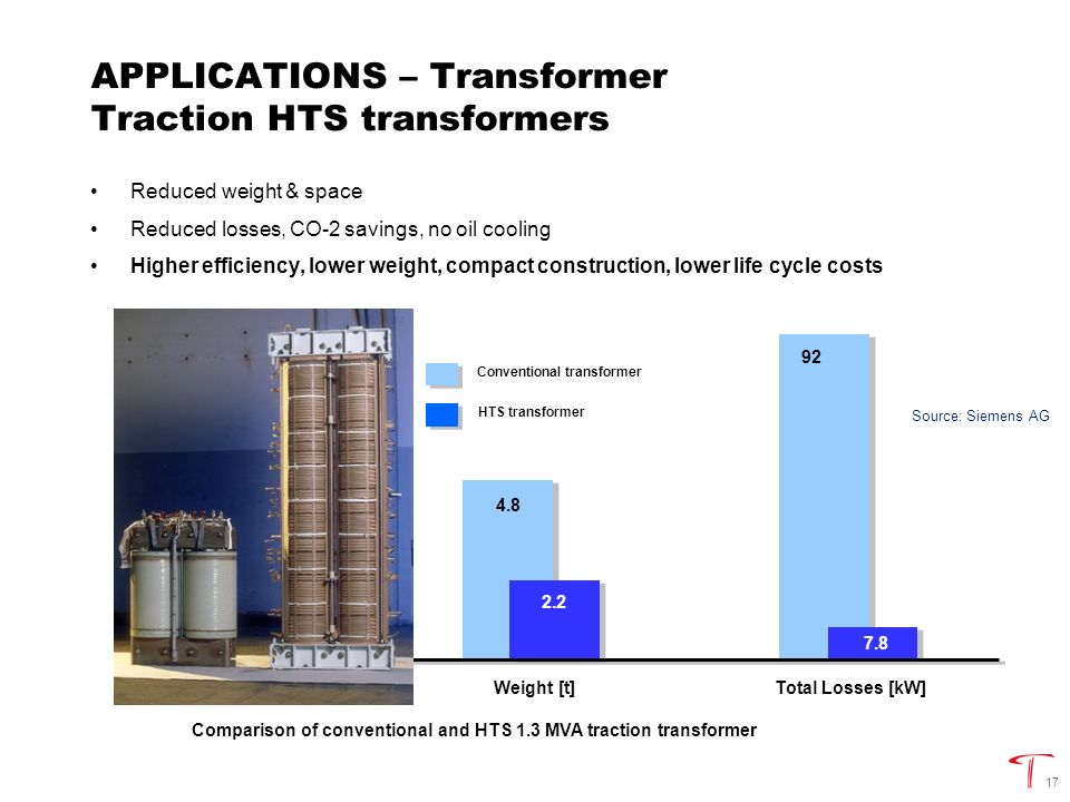 17 APPLICATIONS – Transformer Traction HTS transformers Reduced weight & space Reduced losses, CO-2 savings, no oil cooling Higher efficiency, lower weight, compact construction, lower life cycle costs Comparison of conventional and HTS 1.3 MVA traction transformer 690 4.8 92 Volume [l]Weight [t] Total Losses [kW] 360 2.2 7.8 Conventional transformer HTS transformer Source: Siemens AG