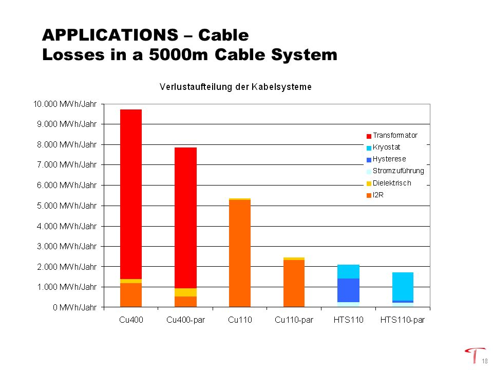 18 APPLICATIONS – Cable Losses in a 5000m Cable System