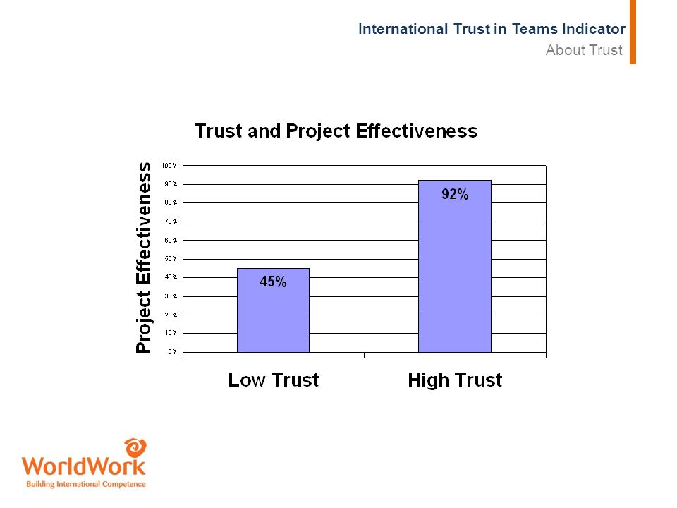 International Trust in Teams Indicator About Trust