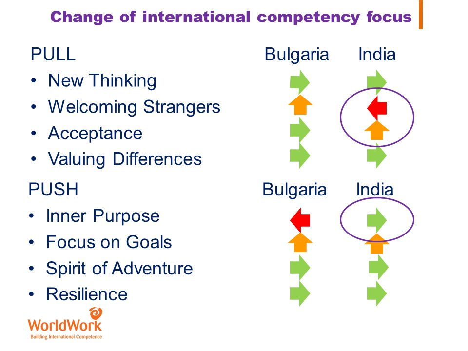 Change of international competency focus PULLBulgariaIndia New Thinking Welcoming Strangers Acceptance Valuing Differences PUSHBulgariaIndia Inner Pur