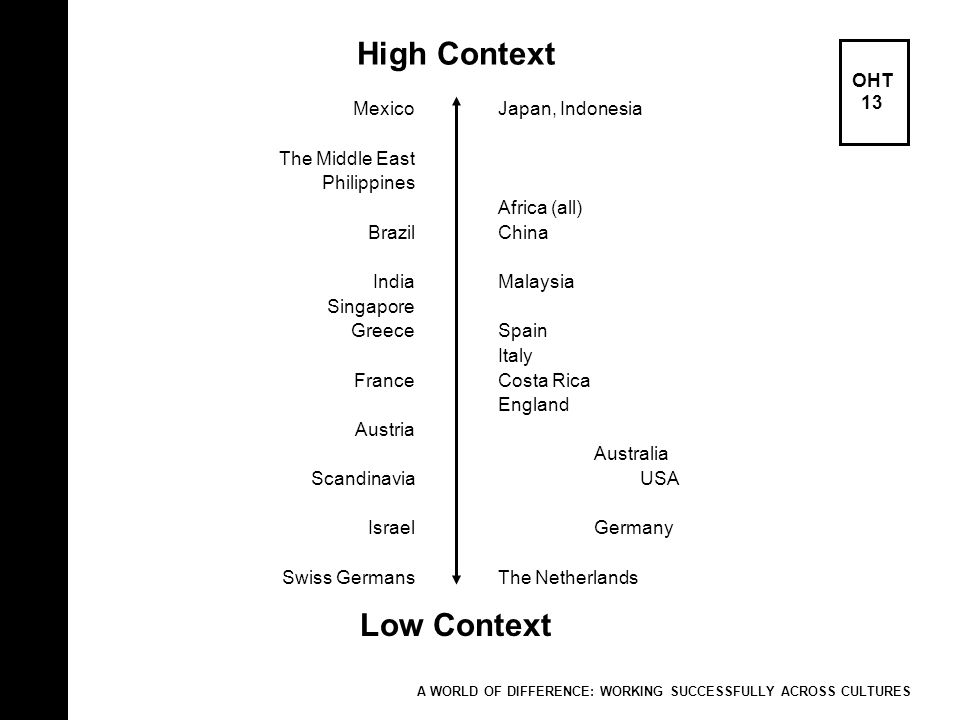 High Context OHT 13 A WORLD OF DIFFERENCE: WORKING SUCCESSFULLY ACROSS CULTURES Low Context Mexico The Middle East Philippines Brazil India Singapore