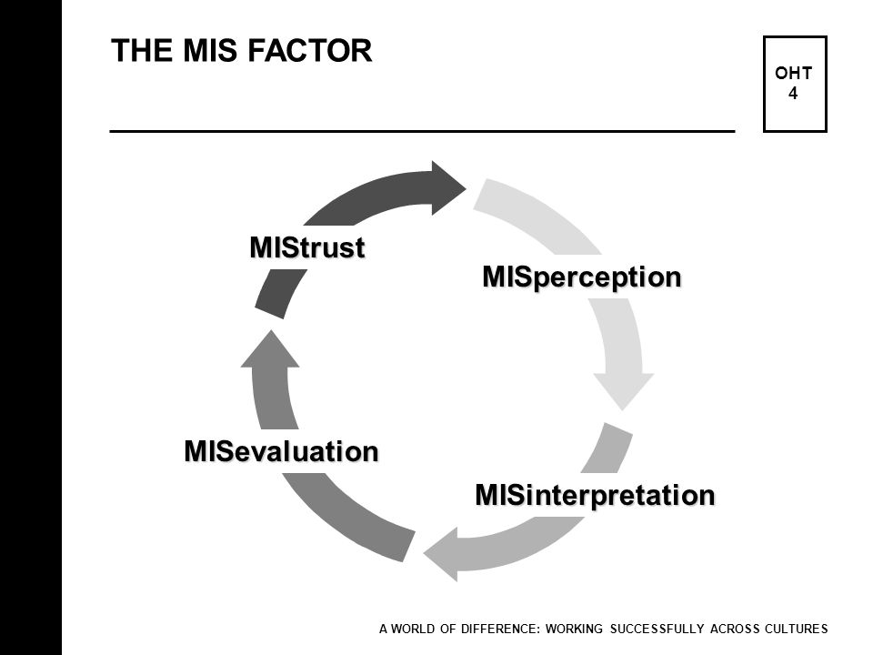 THE MIS FACTOR OHT 4 A WORLD OF DIFFERENCE: WORKING SUCCESSFULLY ACROSS CULTURES MISperception MISevaluation MISinterpretation MIStrust