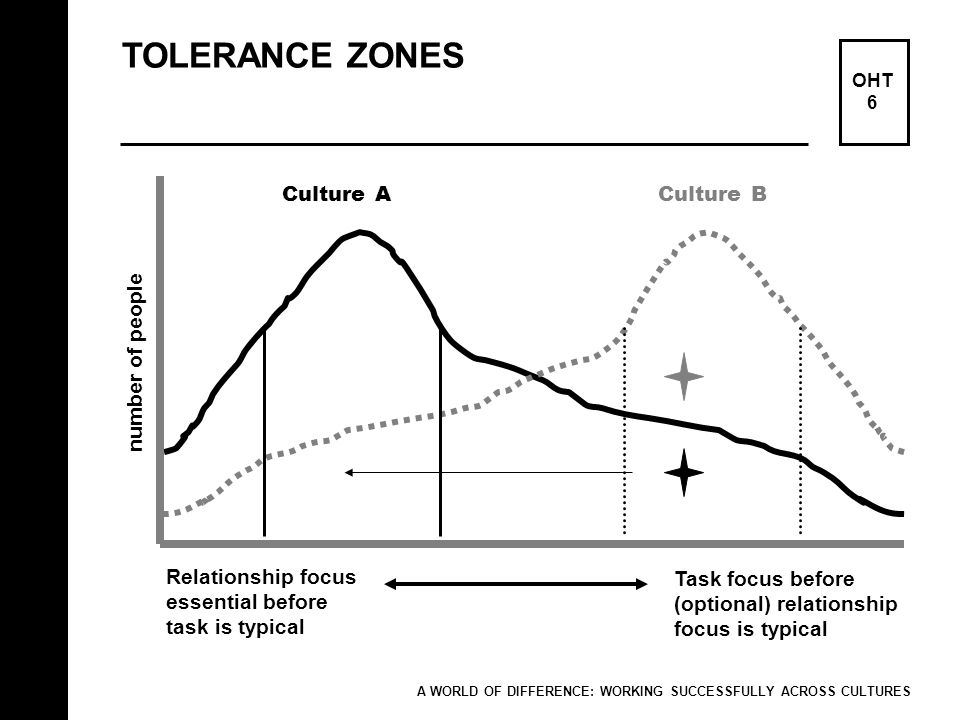 TOLERANCE ZONES OHT 6 A WORLD OF DIFFERENCE: WORKING SUCCESSFULLY ACROSS CULTURES number of people Relationship focus essential before task is typical