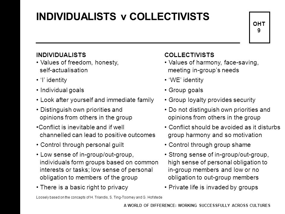 INDIVIDUALISTS v COLLECTIVISTS OHT 9 INDIVIDUALISTS Values of freedom, honesty, self-actualisation I identity Individual goals Look after yourself and