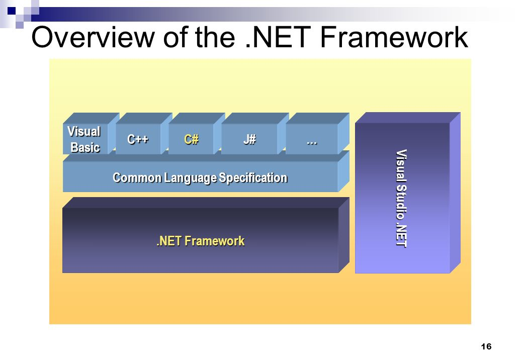 16 Overview of the.NET Framework Visual Studio.NET Common Language Specification VisualBasicC++C#J#….NET Framework