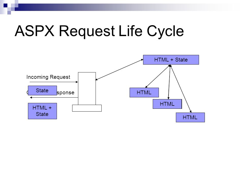 ASPX Page Object ASPX Request Life Cycle Incoming Request Control HTML HTML + State Outgoing Response HTML + State State