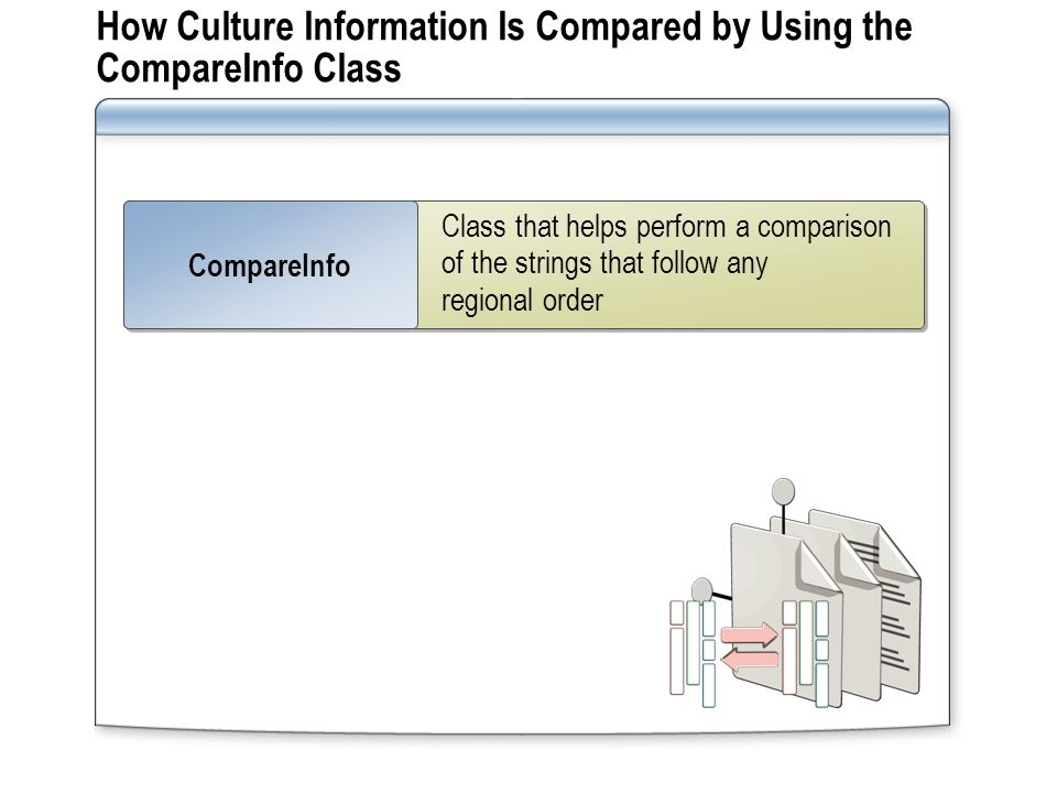 How Culture Information Is Compared by Using the CompareInfo Class Class that helps perform a comparison of the strings that follow any regional order CompareInfo