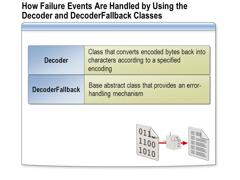 How Failure Events Are Handled by Using the Decoder and DecoderFallback Classes Process of converting a stream of text into a byte array mapped to a specific code page Encoding Process of converting the coded page to the relevant byte array or stream of text Decoding Class that converts encoded bytes back into characters according to a specified encoding Decoder Base abstract class that provides an error- handling mechanism DecoderFallback