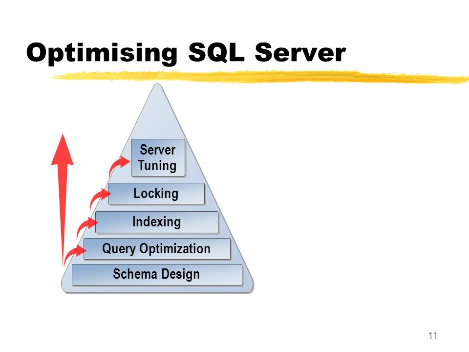 10 1. SQL Server Overview zSQL Server Components and Architecture zSQL Server Tools