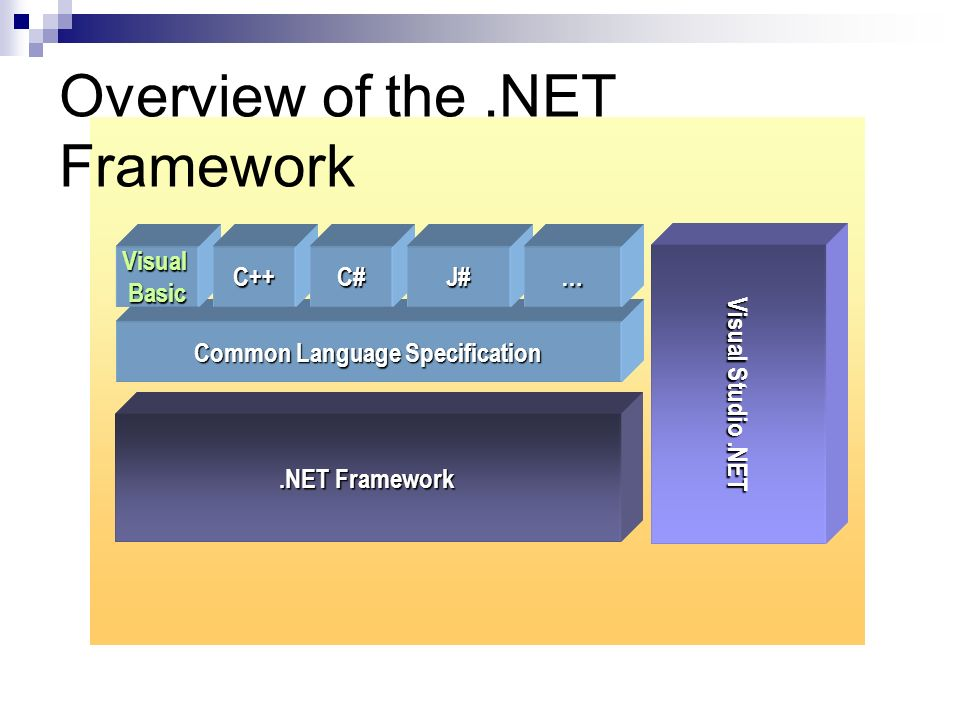 Overview of the.NET Framework Visual Studio.NET Common Language Specification VisualBasicC++C#J#….NET Framework