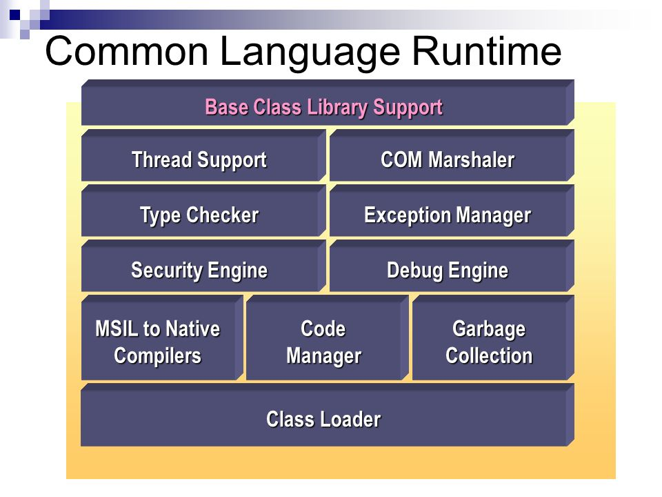 Common Language Runtime Base Class Library Support Thread Support COM Marshaler Type Checker Exception Manager MSIL to Native CompilersCodeManagerGarb
