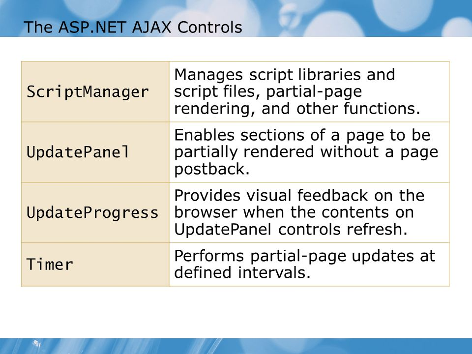 The ASP.NET AJAX Controls ScriptManager Manages script libraries and script files, partial-page rendering, and other functions.