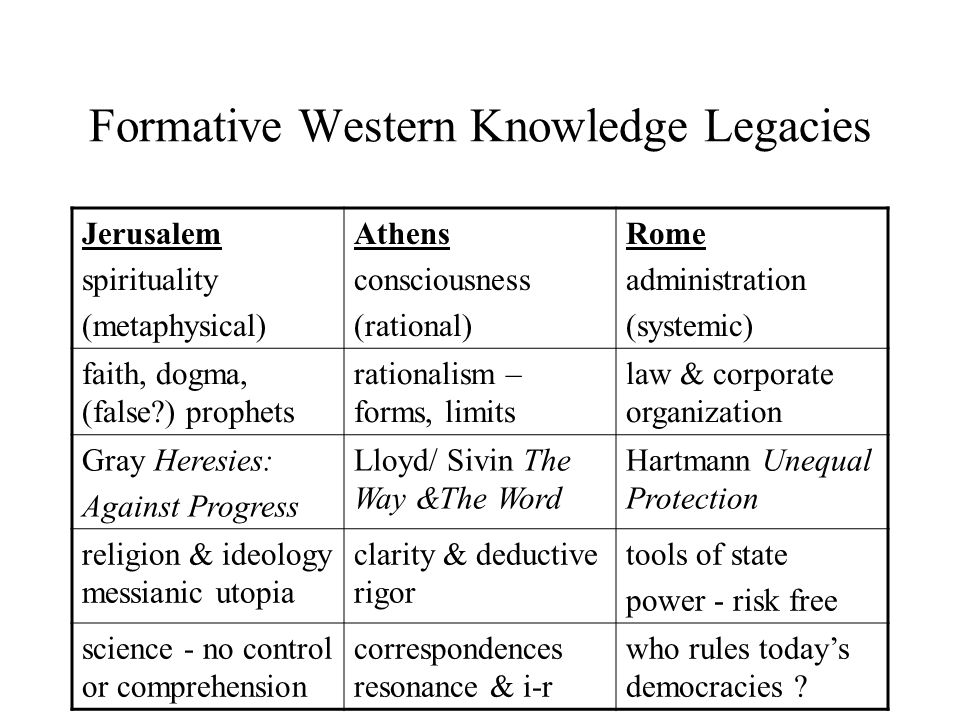 Formative Western Knowledge Legacies Jerusalem spirituality (metaphysical) Athens consciousness (rational) Rome administration (systemic) faith, dogma