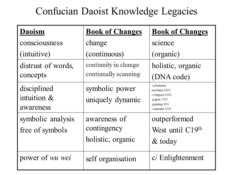 Confucian Daoist Knowledge Legacies Daoism consciousness (intuitive) Book of Changes change (continuous) Book of Changes science (organic) distrust of words, concepts continuity in change continually scanning holistic, organic (DNA code) disciplined intuition & awareness symbolic power uniquely dynamic -cybernetic machine compass paper printing 600 -calendar 1000 symbolic analysis free of symbols awareness of contingency holistic, organic outperformed West until C19 th & today power of wu wei self organisation c/ Enlightenment