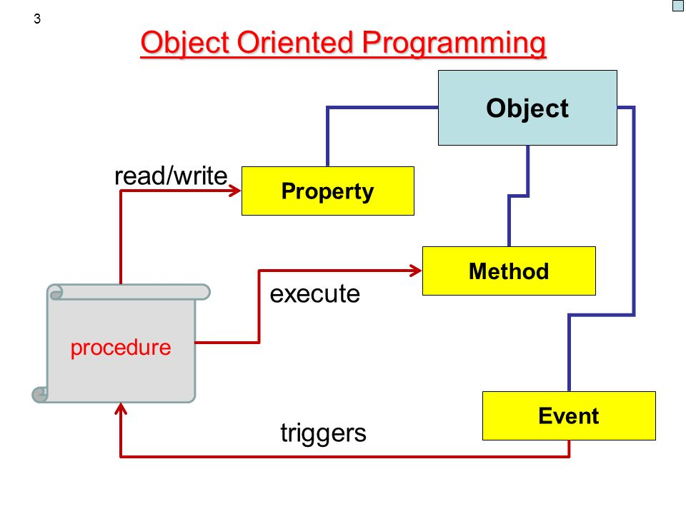 3 Object Oriented Programming Object Property Method Event procedure read/write execute triggers