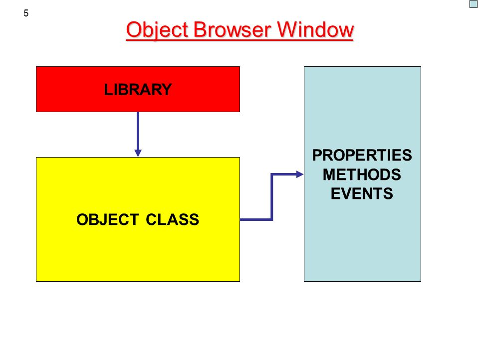 5 Object Browser Window LIBRARY OBJECT CLASS PROPERTIES METHODS EVENTS