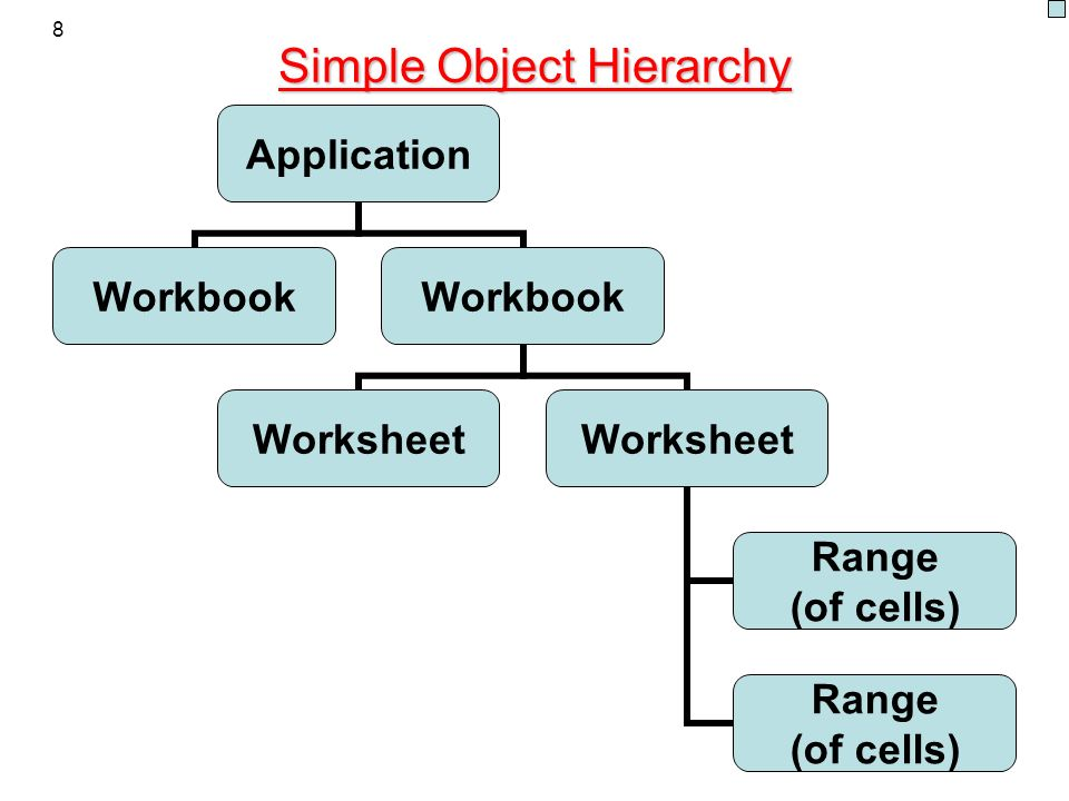 8 Simple Object Hierarchy Application Workbook Worksheet Range (of cells) Range (of cells)