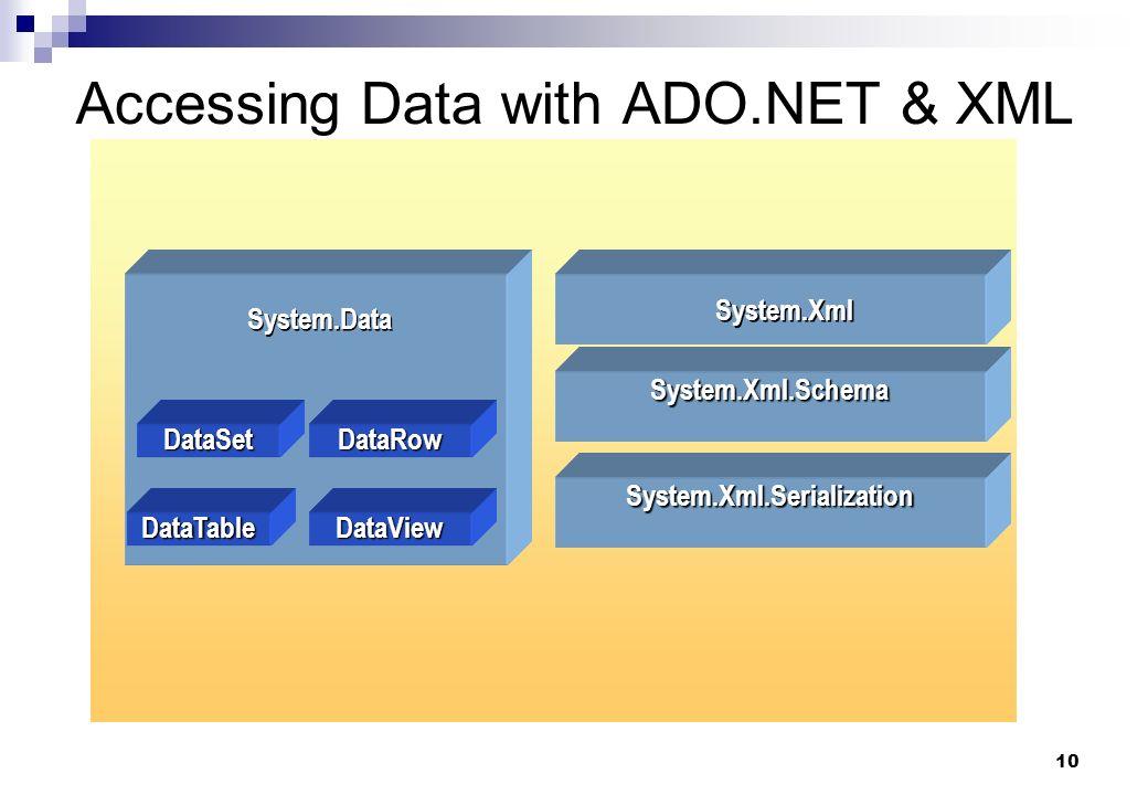 10 Accessing Data with ADO.NET & XML DataSetDataRow DataTableDataView System.Data System.Xml System.Xml.Schema System.Xml.Serialization