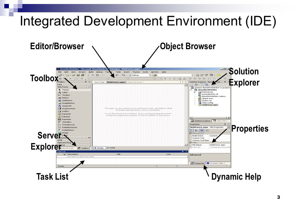 3 Integrated Development Environment (IDE) Toolbox Task List Solution Explorer Dynamic Help Editor/Browser Properties Server Explorer Object Browser
