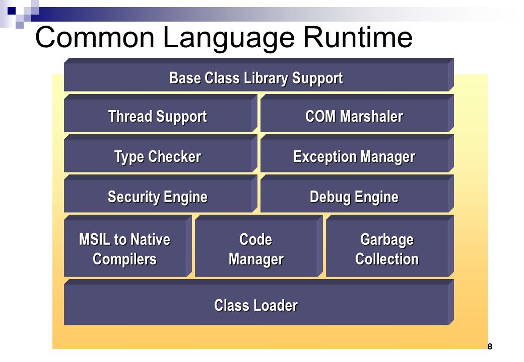 8 Common Language Runtime Base Class Library Support Thread Support COM Marshaler Type Checker Exception Manager MSIL to Native CompilersCodeManagerGa
