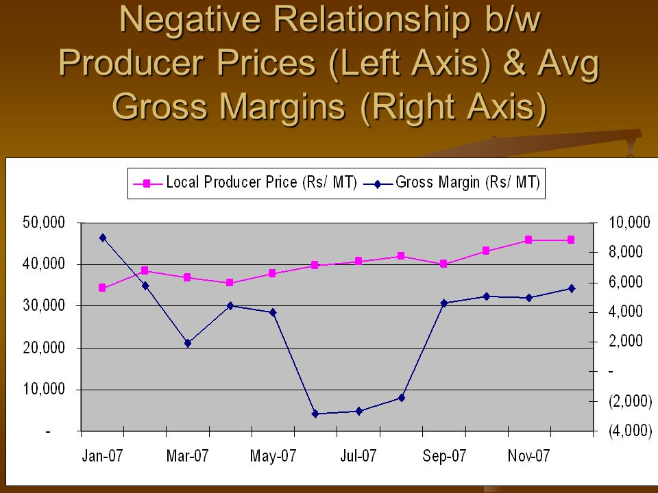 Negative Relationship b/w Producer Prices (Left Axis) & Avg Gross Margins (Right Axis)