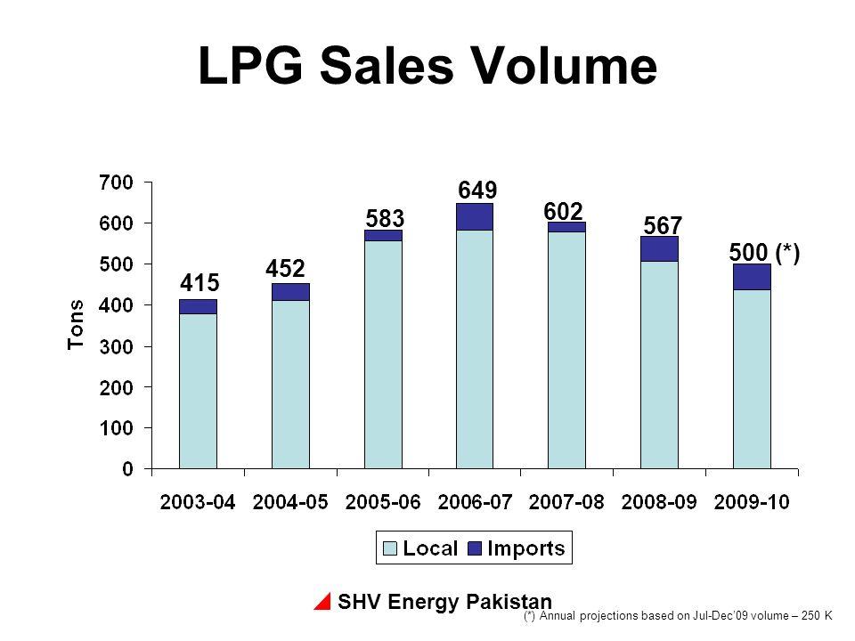 SHV Energy Pakistan LPG Sales Volume (*) Annual projections based on Jul-Dec09 volume – 250 K 415 452 583 649 602 567 500 (*)