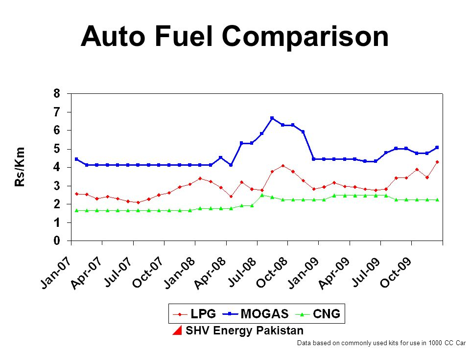 SHV Energy Pakistan Auto Fuel Comparison Data based on commonly used kits for use in 1000 CC Car