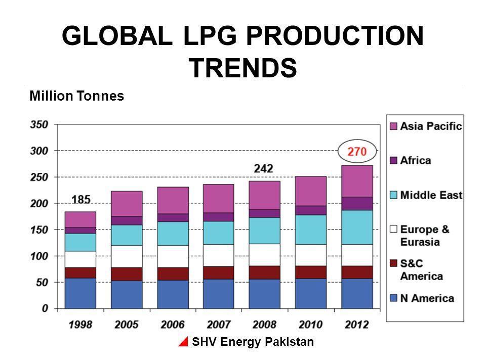 SHV Energy Pakistan GLOBAL LPG PRODUCTION TRENDS Million Tonnes