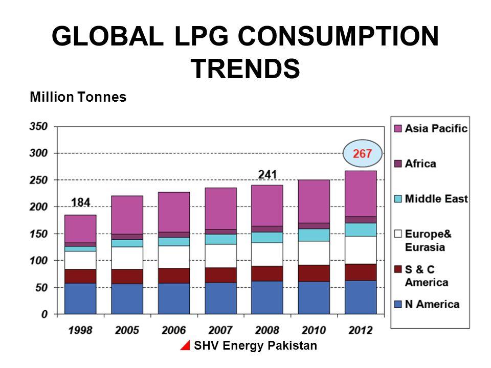 SHV Energy Pakistan GLOBAL LPG CONSUMPTION TRENDS Million Tonnes