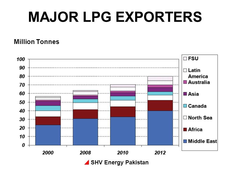 SHV Energy Pakistan MAJOR LPG EXPORTERS Million Tonnes