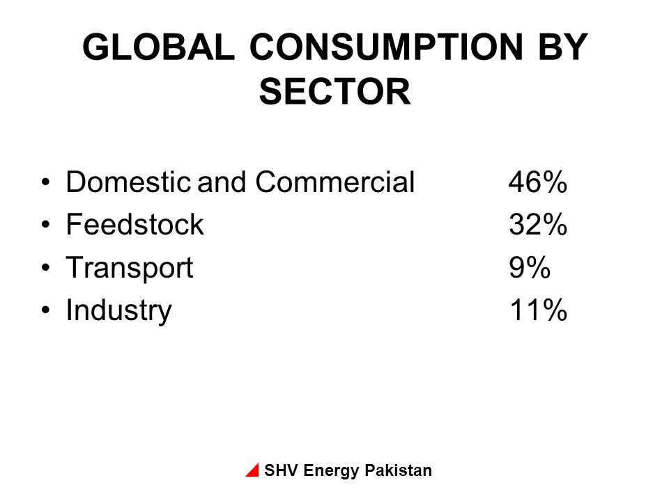 SHV Energy Pakistan GLOBAL CONSUMPTION BY SECTOR Domestic and Commercial46% Feedstock32% Transport9% Industry11%