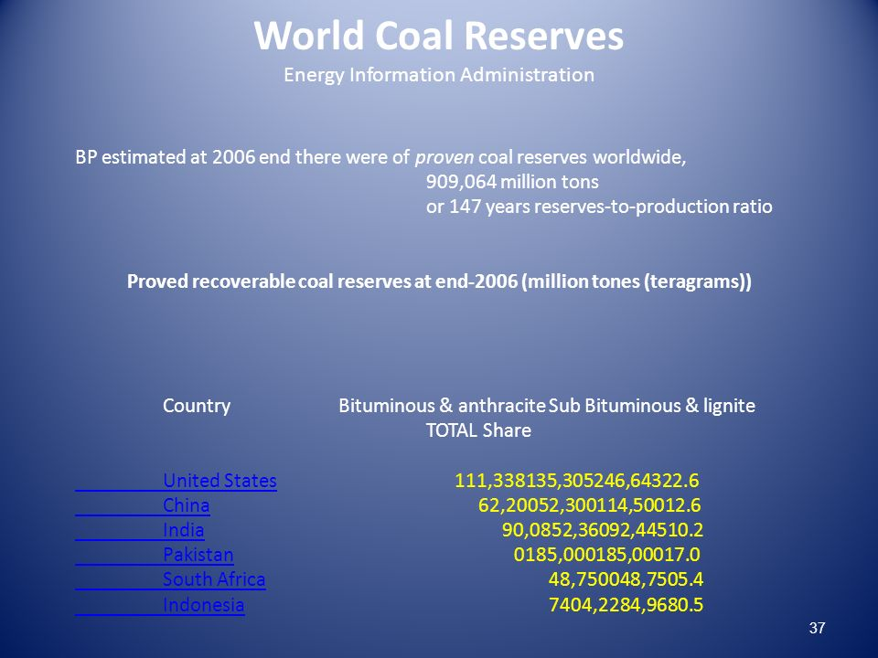 World Coal Reserves Energy Information Administration BP estimated at 2006 end there were of proven coal reserves worldwide, 909,064 million tons or 147 years reserves-to-production ratio Proved recoverable coal reserves at end-2006 (million tones (teragrams)) CountryBituminous & anthracite Sub Bituminous & lignite TOTAL Share United StatesUnited States 111,338135,305246,64322.6 ChinaChina 62,20052,300114,50012.6 IndiaIndia 90,0852,36092,44510.2 PakistanPakistan0185,000185,00017.0 South AfricaSouth Africa 48,750048,7505.4 IndonesiaIndonesia 7404,2284,9680.5 37