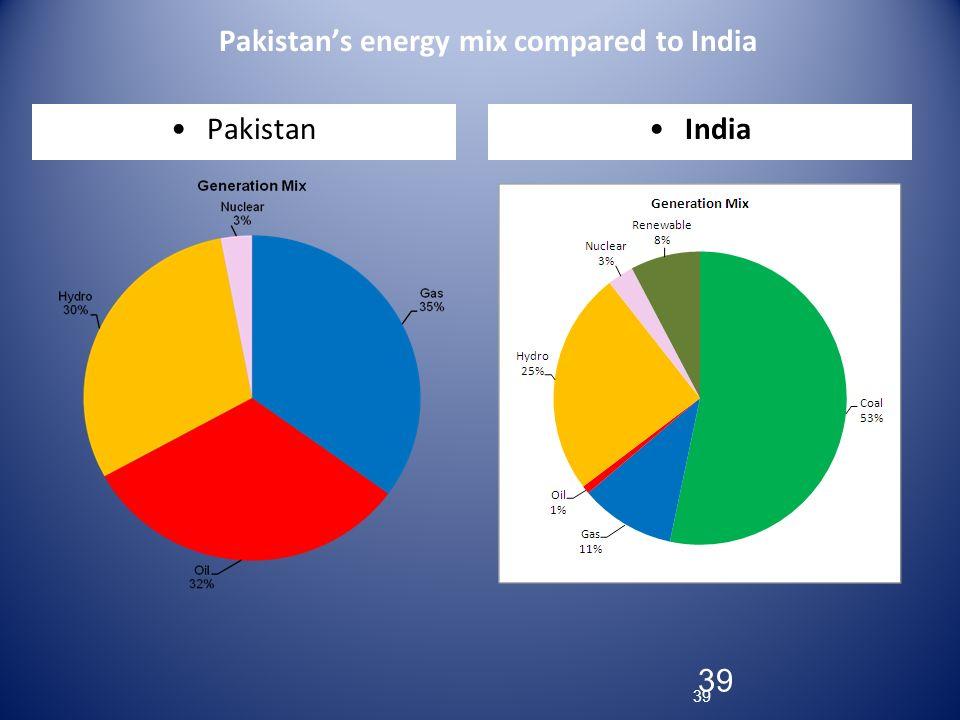 39 Pakistans energy mix compared to India PakistanIndia 39