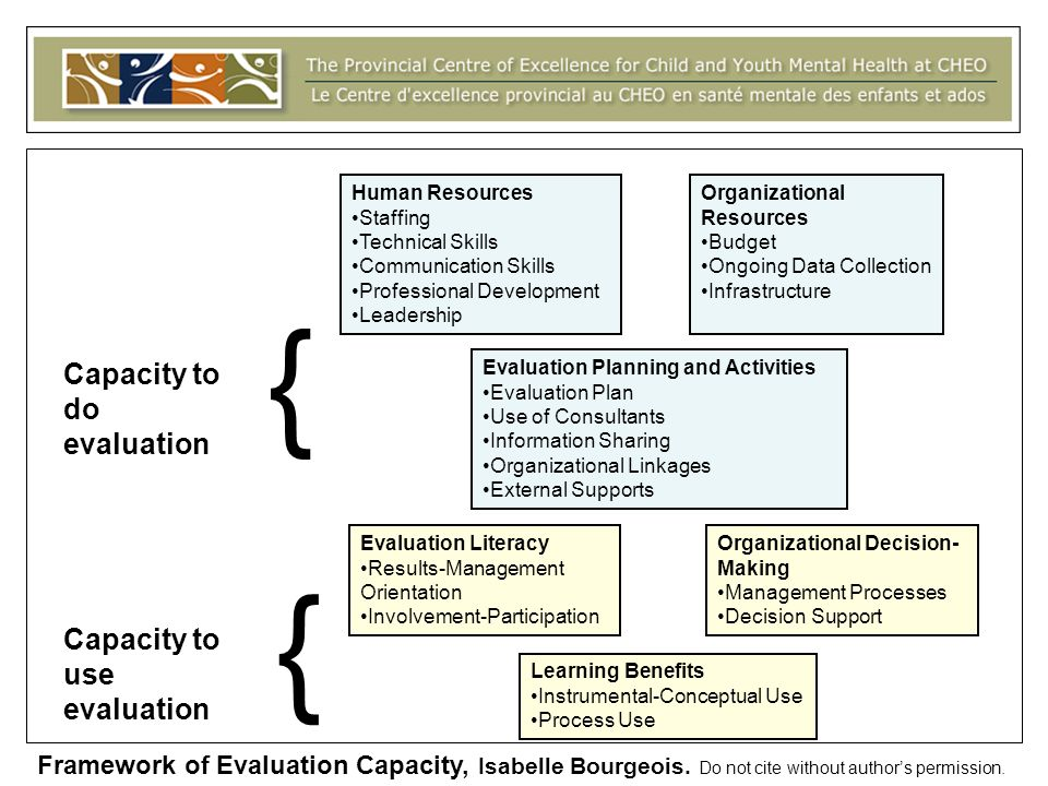 Capacity to do evaluation Capacity to use evaluation Human Resources Staffing Technical Skills Communication Skills Professional Development Leadership Organizational Resources Budget Ongoing Data Collection Infrastructure Evaluation Literacy Results-Management Orientation Involvement-Participation Organizational Decision- Making Management Processes Decision Support Learning Benefits Instrumental-Conceptual Use Process Use { { Evaluation Planning and Activities Evaluation Plan Use of Consultants Information Sharing Organizational Linkages External Supports Framework of Evaluation Capacity, Isabelle Bourgeois.