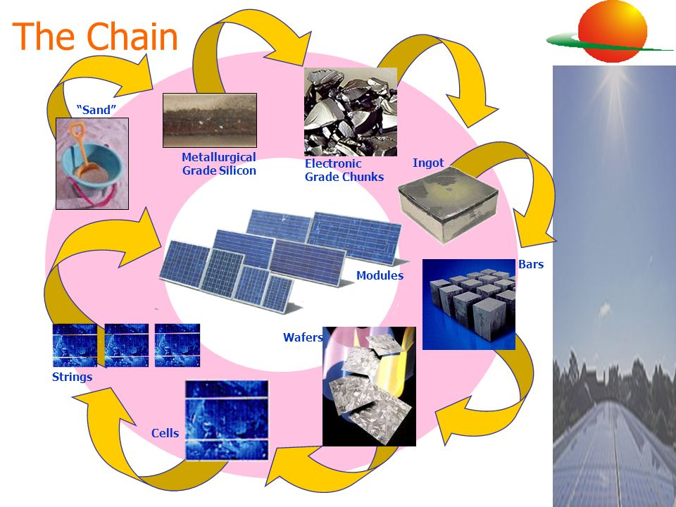 The Chain Metallurgical Grade Silicon Electronic Grade Chunks Ingot Bars Wafers Modules Sand Strings Cells