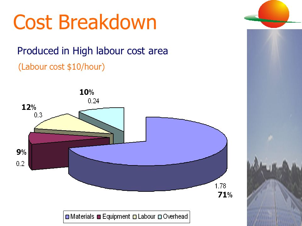 Cost Breakdown Produced in High labour cost area 9%9% 12 % 10 % 71 % (Labour cost $10/hour)
