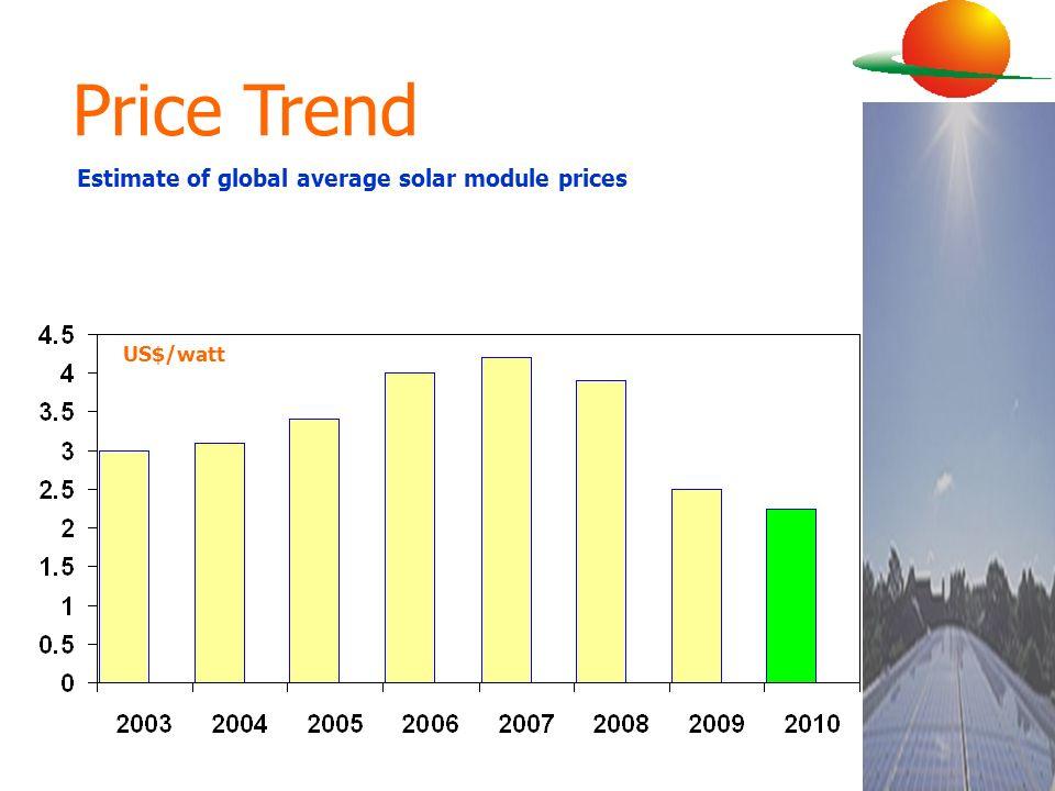 Price Trend Estimate of global average solar module prices US$/watt