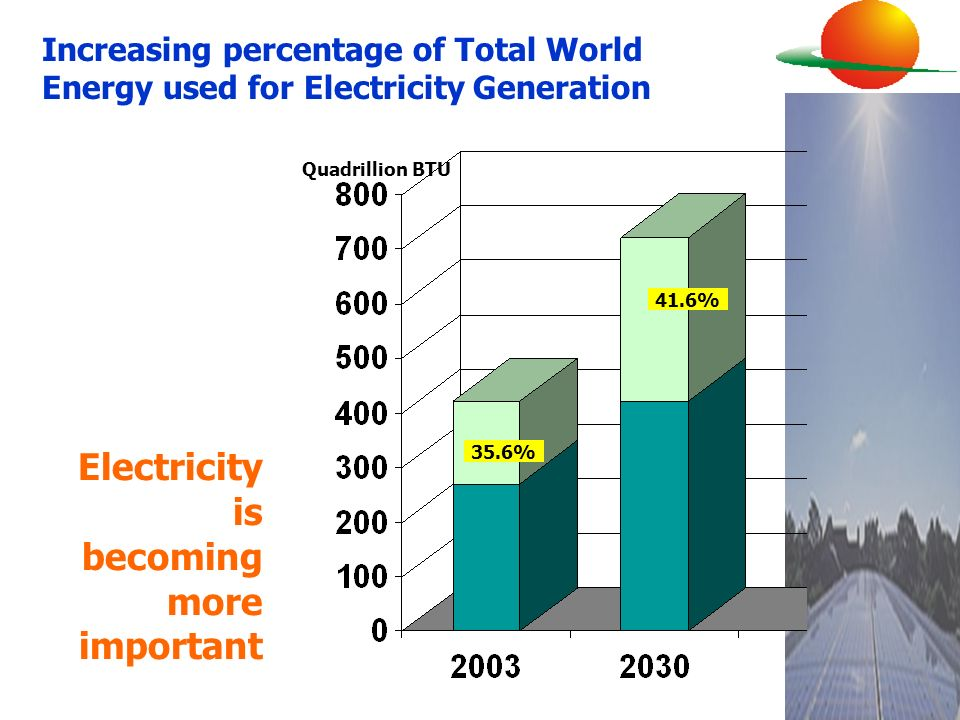35.6% 41.6% Increasing percentage of Total World Energy used for Electricity Generation Quadrillion BTU Electricity is becoming more important