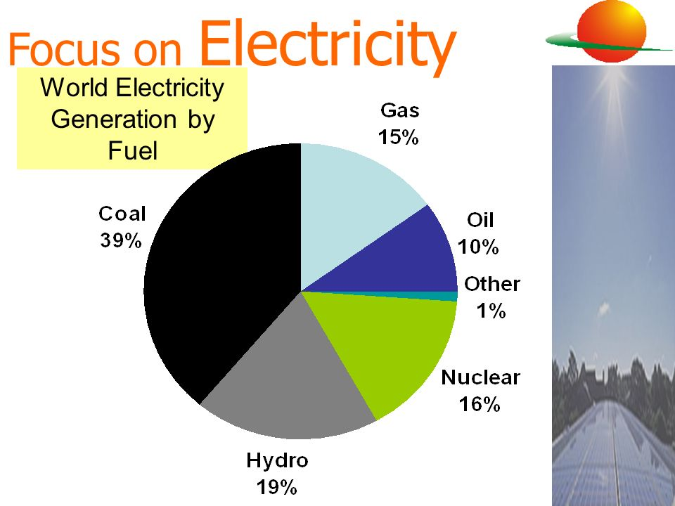 Focus on Electricity World Electricity Generation by Fuel