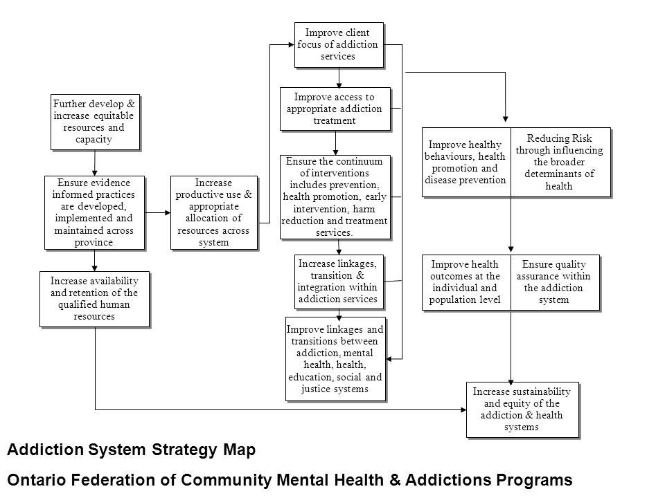 Improve healthy behaviours, health promotion and disease prevention Improve linkages and transitions between addiction, mental health, health, educati