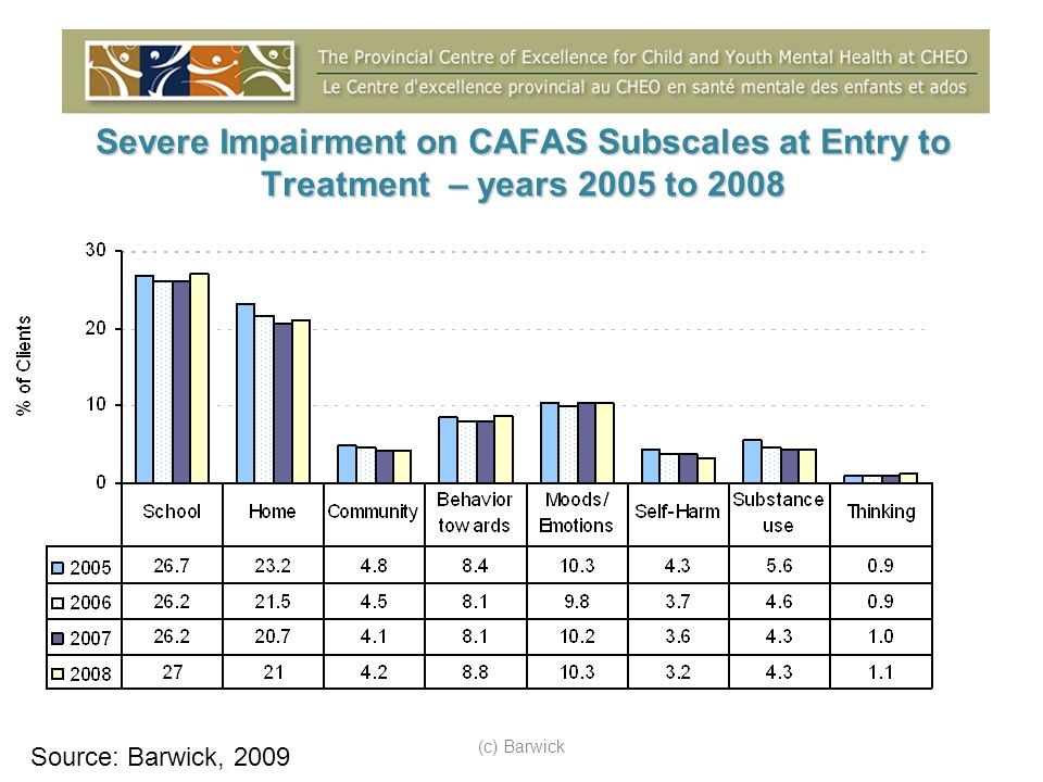 Severe Impairment on CAFAS Subscales at Entry to Treatment – years 2005 to 2008 (c) Barwick Source: Barwick, 2009