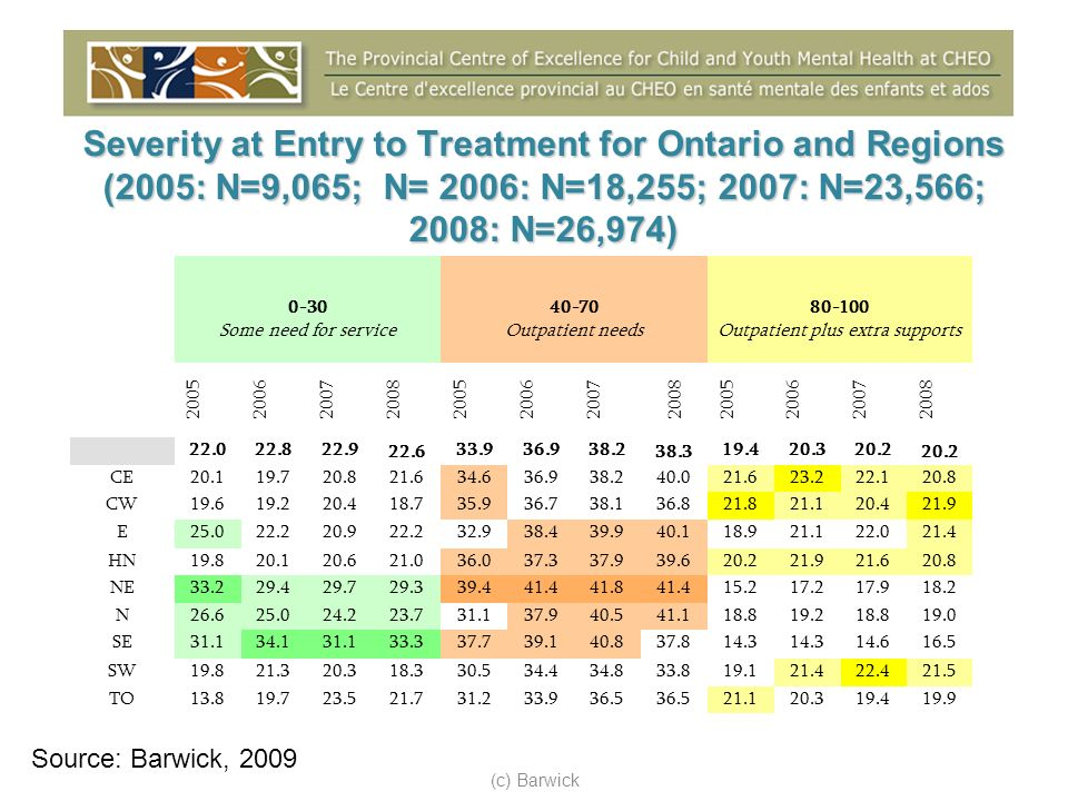 Severity at Entry to Treatment for Ontario and Regions (2005: N=9,065; N= 2006: N=18,255; 2007: N=23,566; 2008: N=26,974) (c) Barwick 0-30 Some need for service Outpatient needs Outpatient plus extra supports CE CW E HN NE N SE SW TO Source: Barwick, 2009