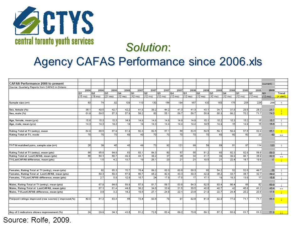 Solution: Agency CAFAS Performance since 2006.xls Source: Rolfe, 2009.