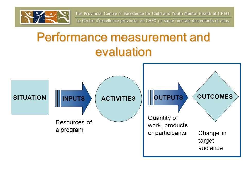 Performance measurement and evaluation SITUATION ACTIVITIES OUTCOMES INPUTS OUTPUTS Resources of a program Quantity of work, products or participants