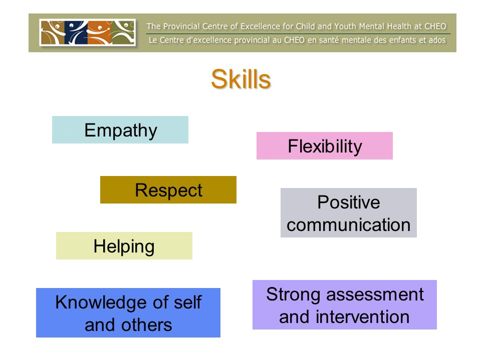 Skills Empathy Respect Positive communication Helping Flexibility Strong assessment and intervention Knowledge of self and others
